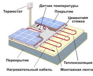 схема отопительных электрополов